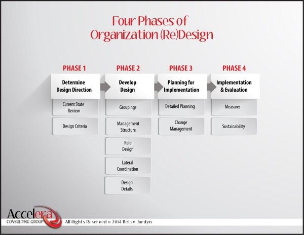 Steps to Organization Redesign