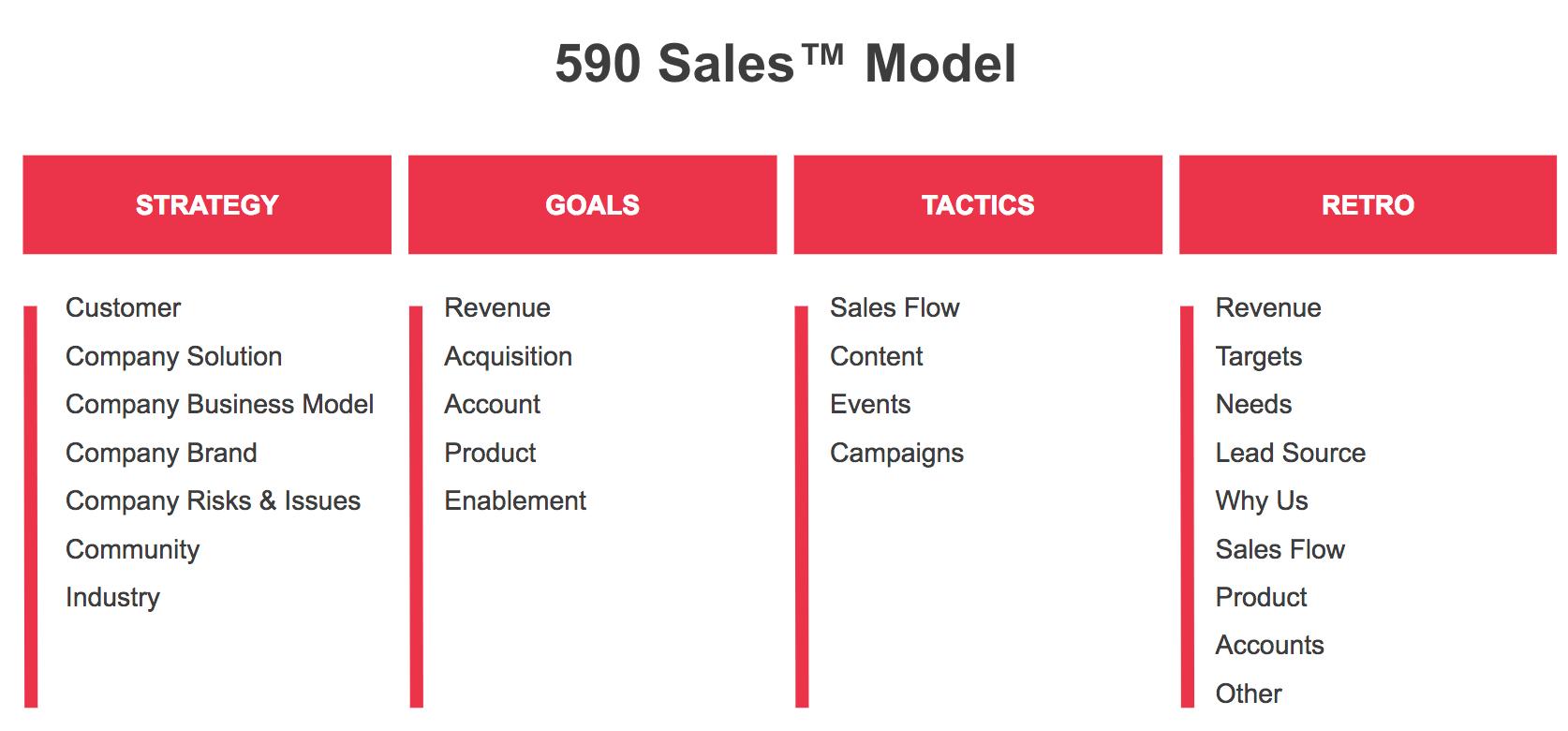 590 Sales Model