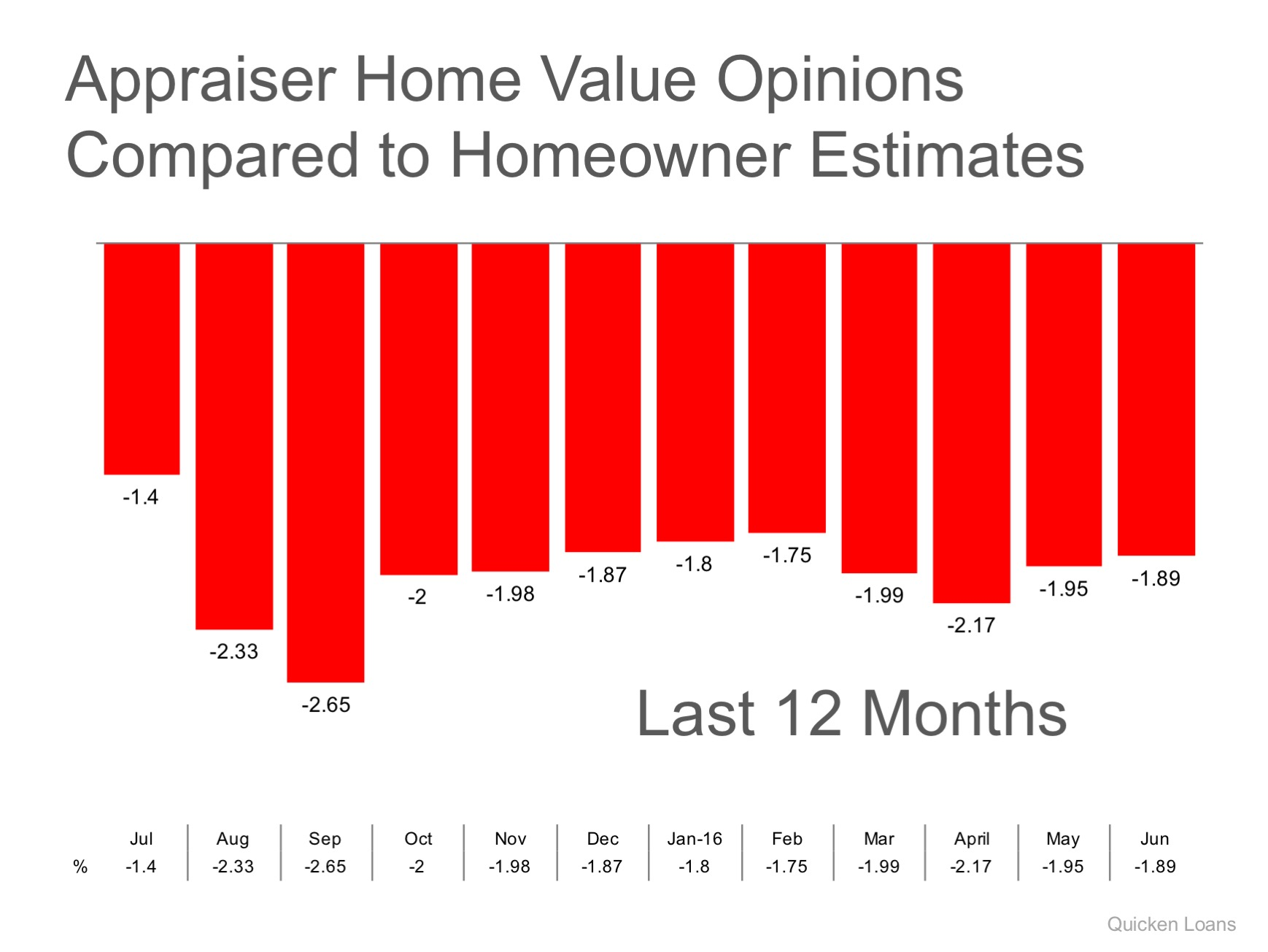 Gap Between Homeowner's & Appraiser's Opinions Narrows Slightly | MyKCM