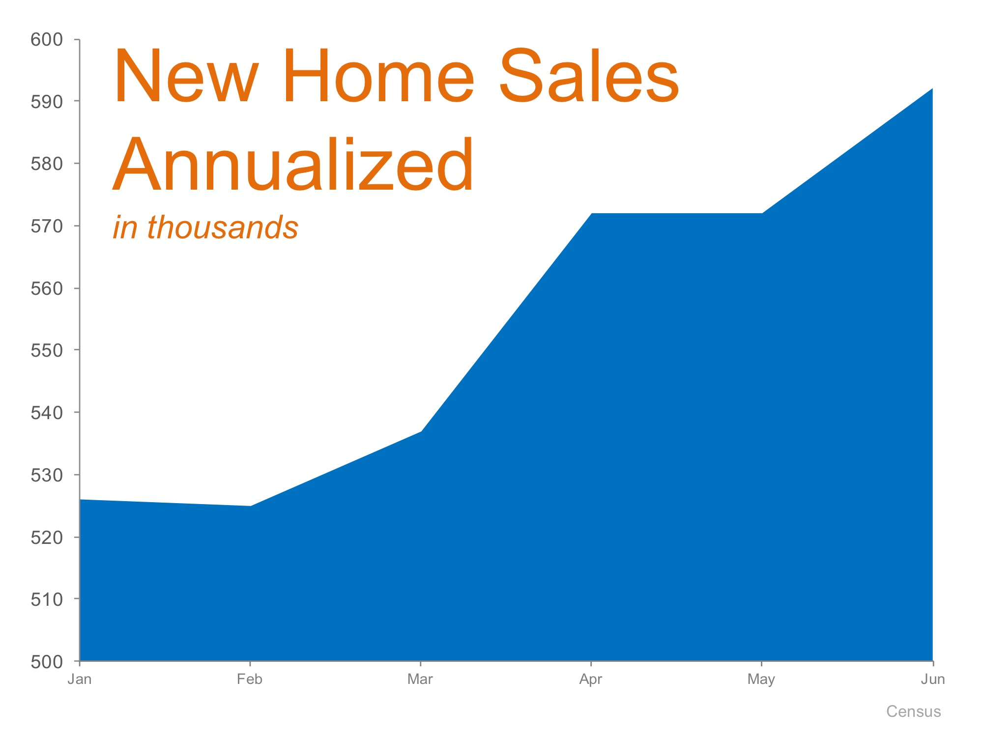 New Home Sales Up 25.4% Last Month!   MyKCM