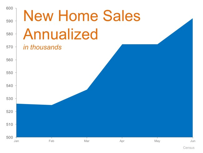 New Home Sales Up 25.4% Last Month! | MyKCM