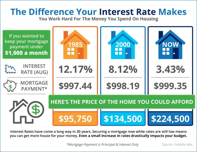Do You Know the Impact Your Interest Rate Makes? [INFOGRAPHIC] | MyKCM