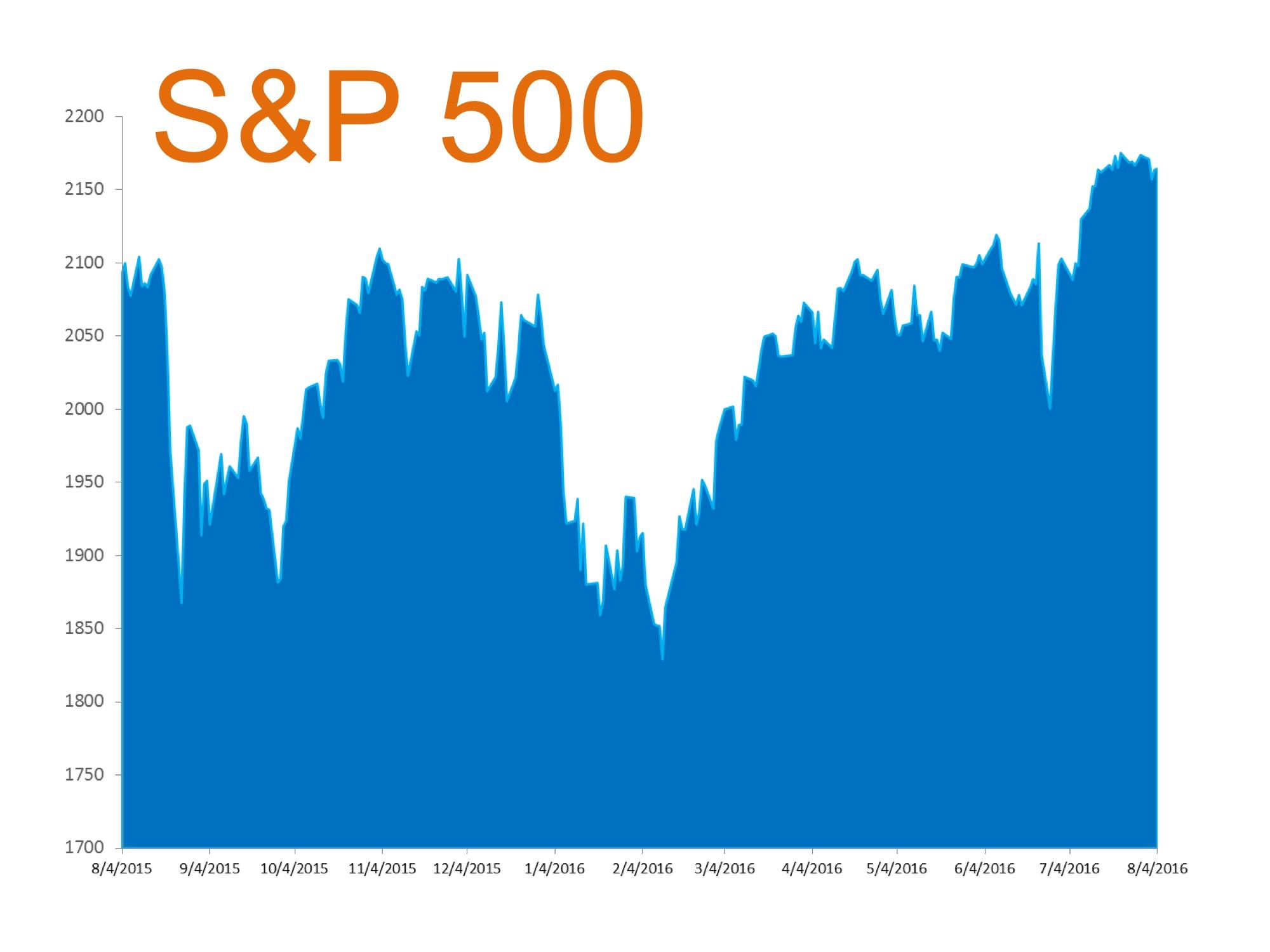 S&P 500 2016 | MyKCM