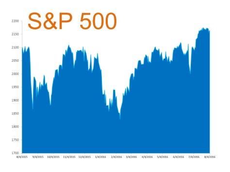 S&P 500 2016   MyKCM