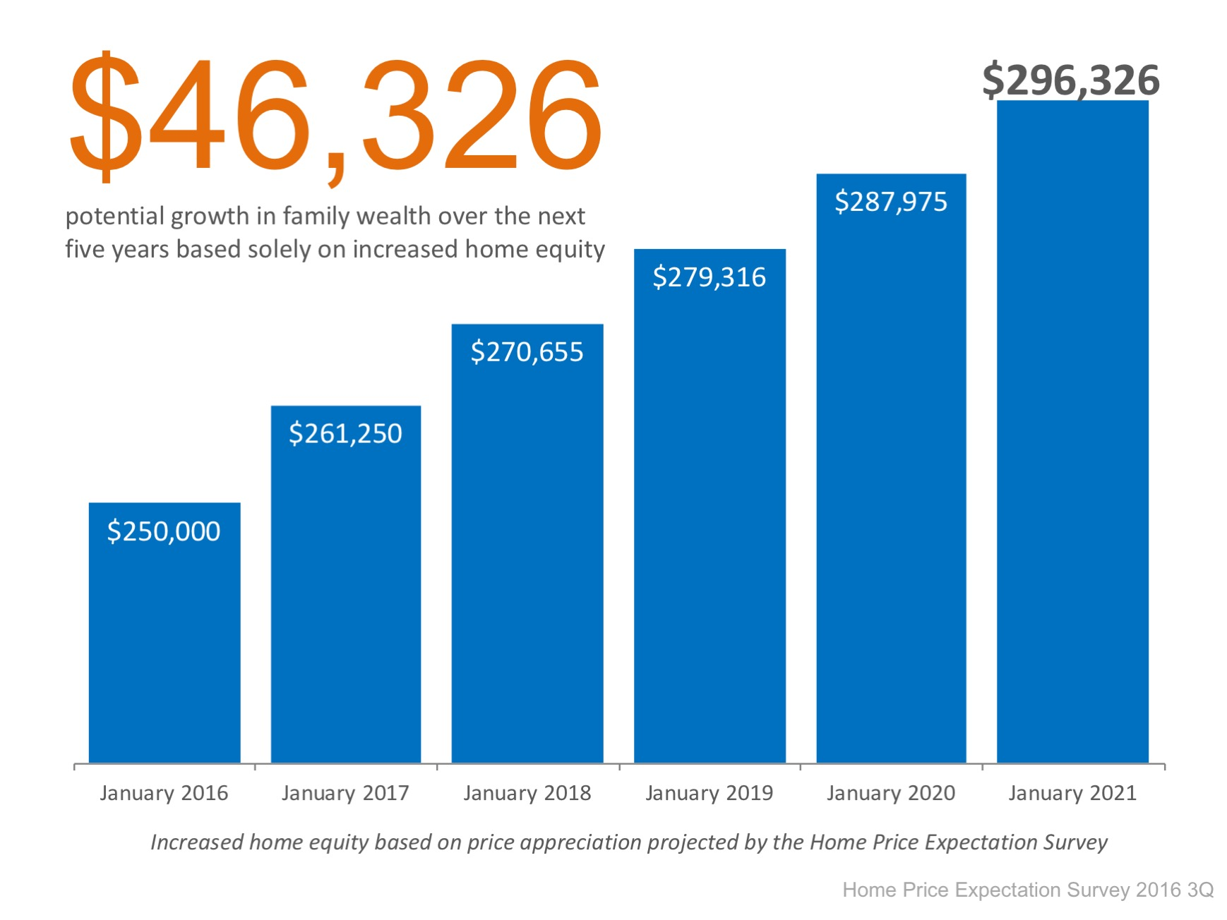 How Do Rising Prices Impact Your Home Equity? | MyKCM