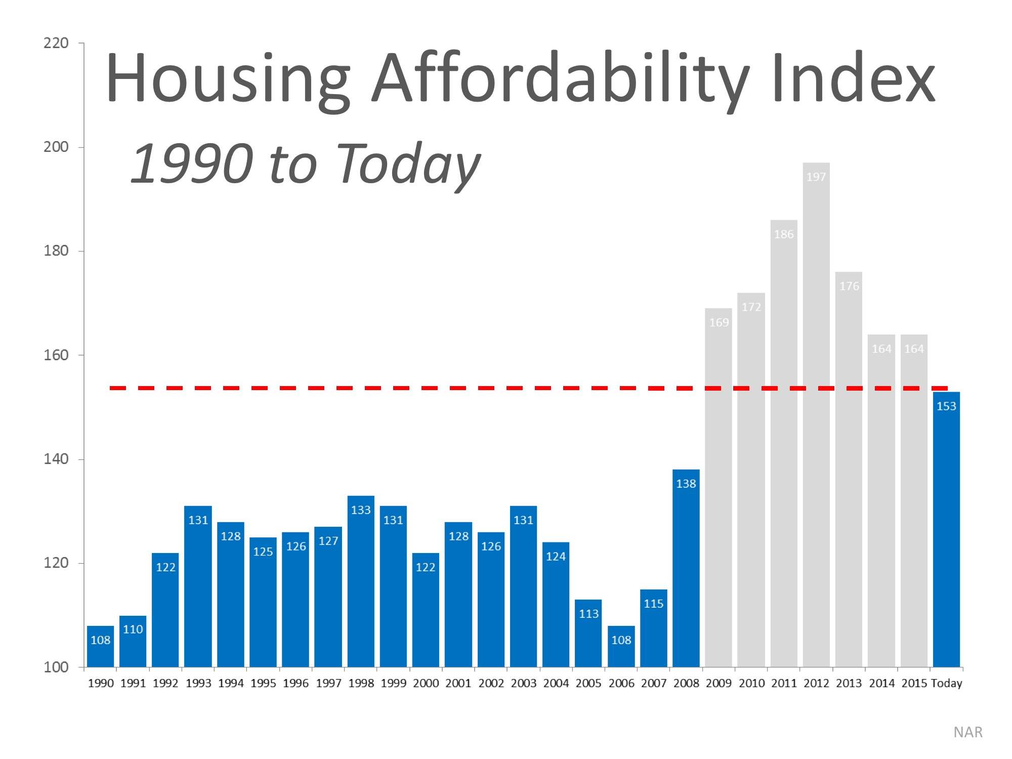 How Scary is the Housing Affordability Index? | MyKCM