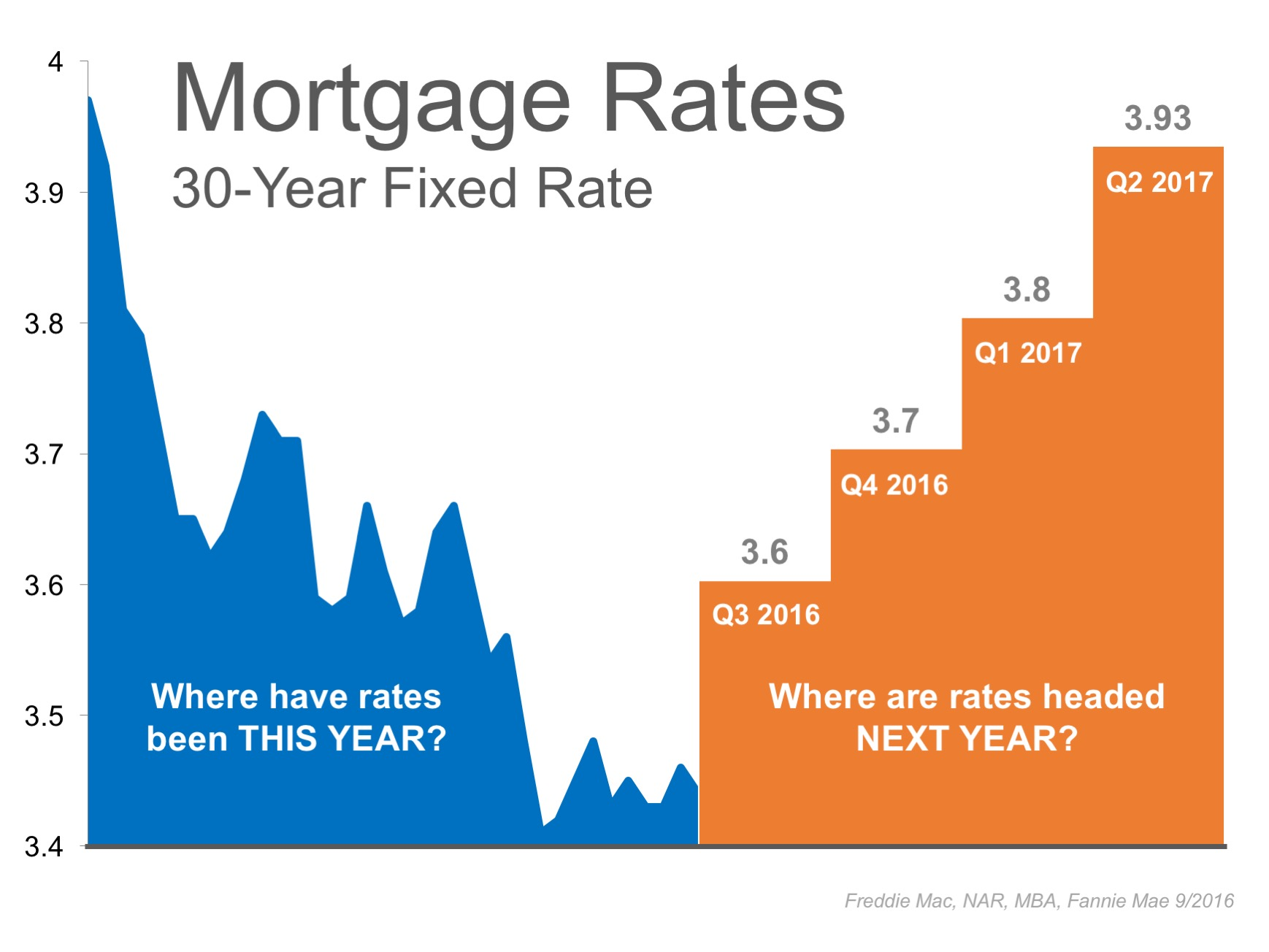 Interest Rates Remain at Historic Lows... But for How Long? | MyKCM