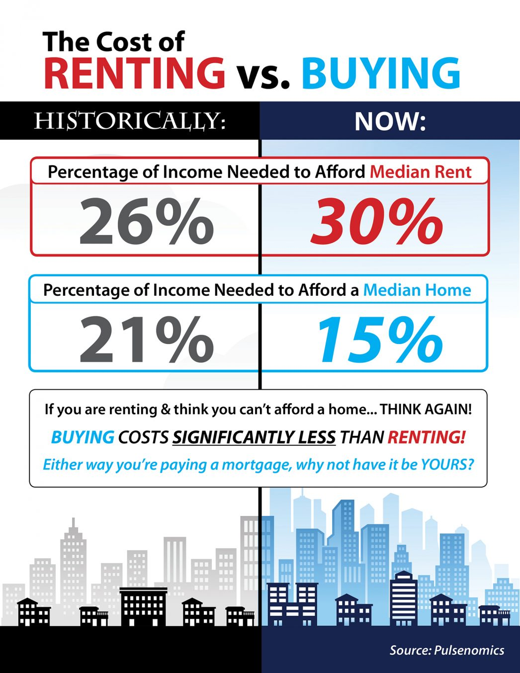 Do You Know the Cost of Renting vs. Buying? [INFOGRAPHIC] | MyKCM