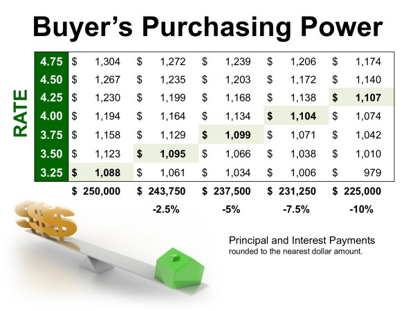 How Historically Low Interest Rates Increase Your Purchasing Power | MyKCM