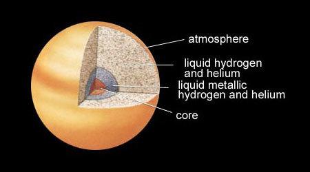 Planet Saturn Solar System Moon Sky Rings Fact