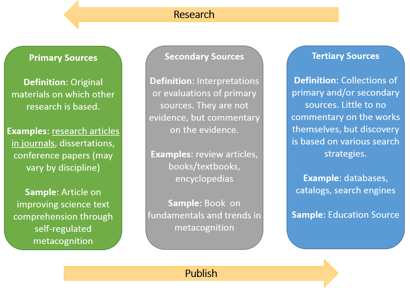Tertiary Definition