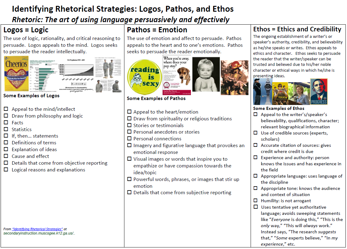 Logos Pathos Ethos And The Evaluation Of Information