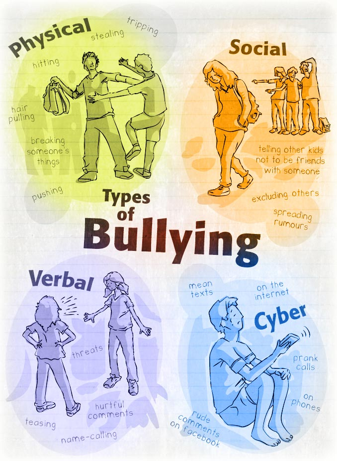 Image result for types of bullies