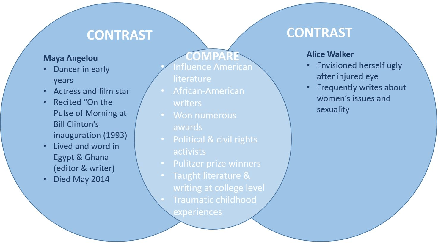 Compare Contrast Essay Ancient Egypt Mesopotamia