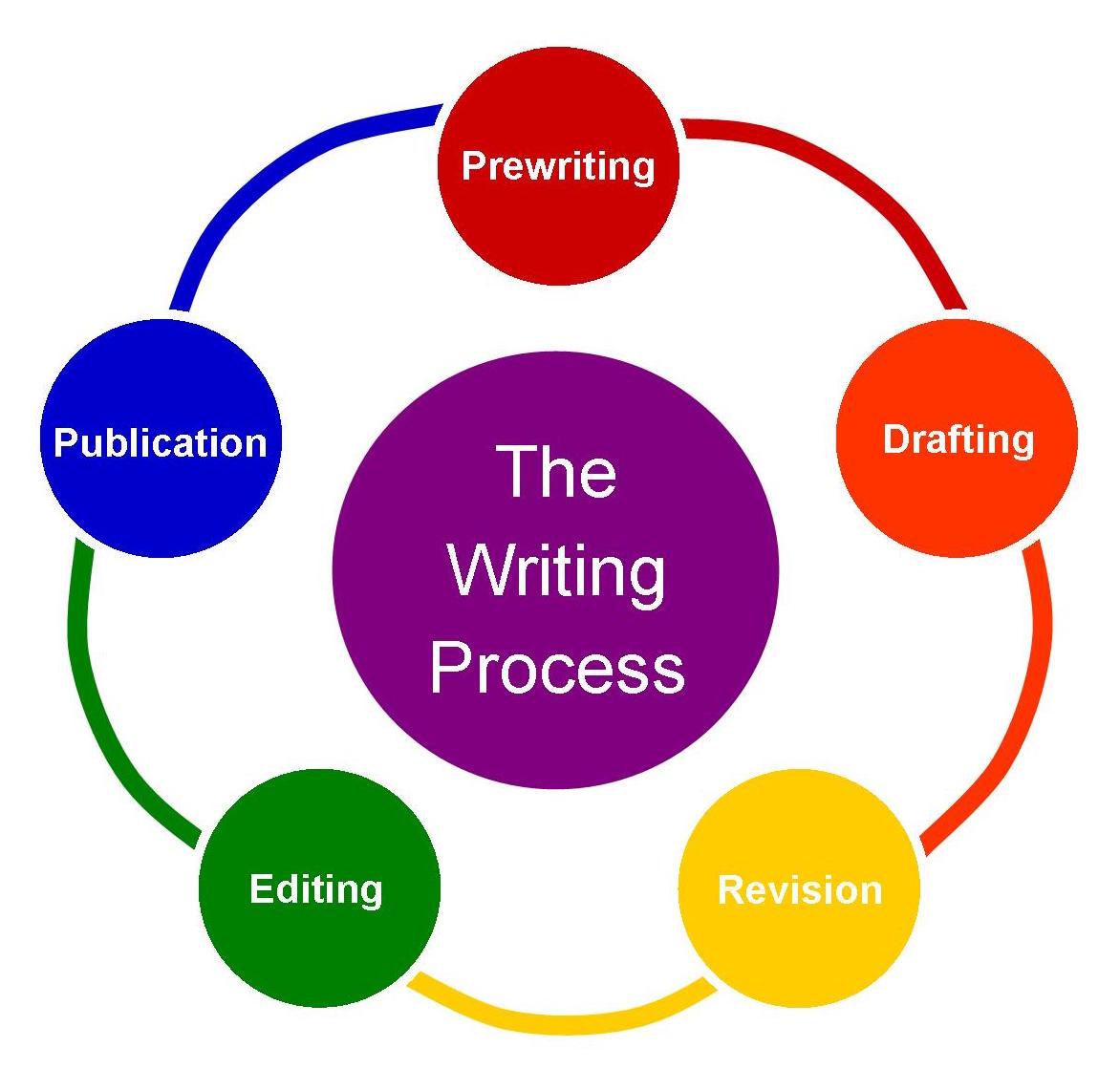 Writing Process Home
