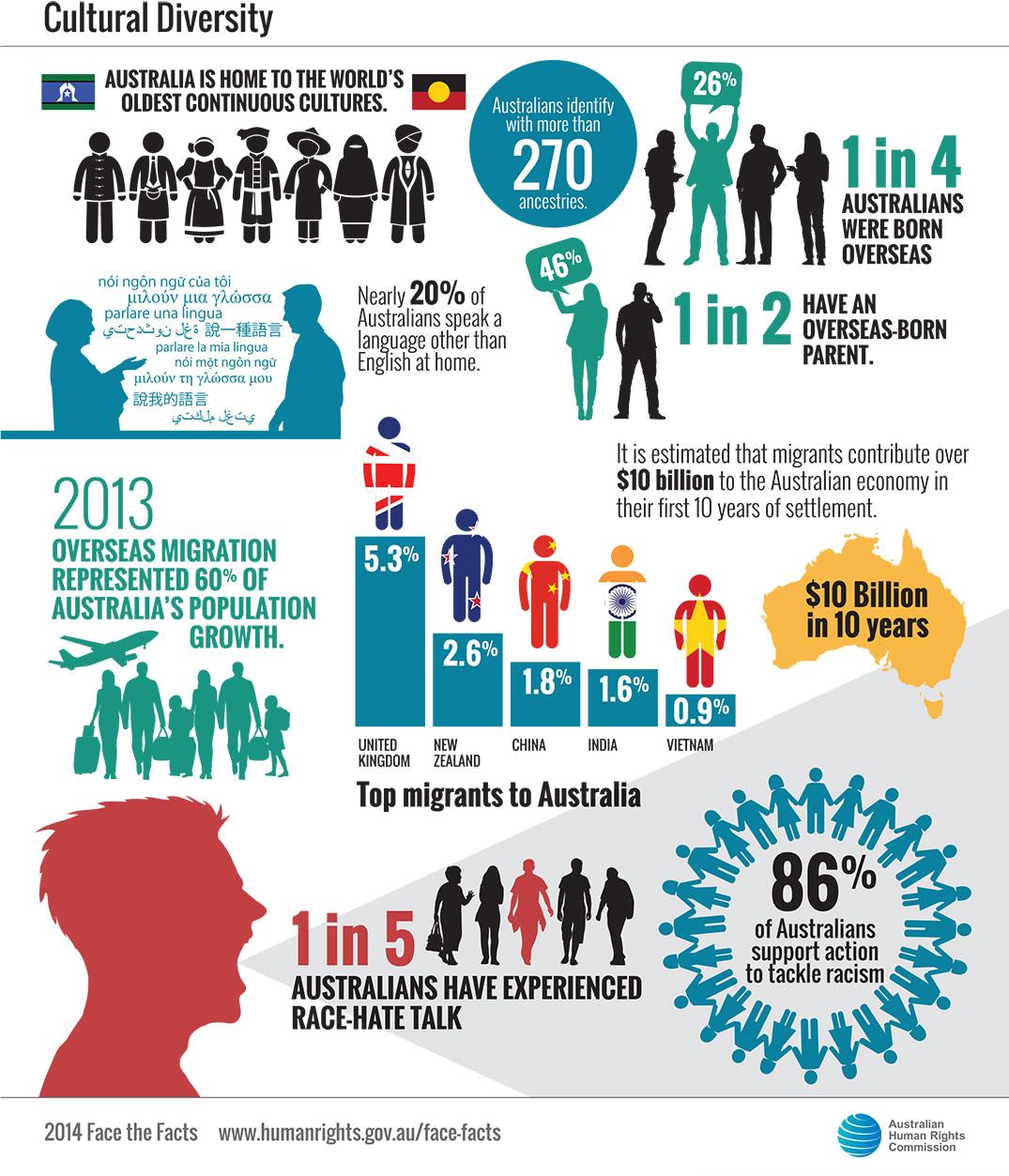 Migrant Experiences In Australia