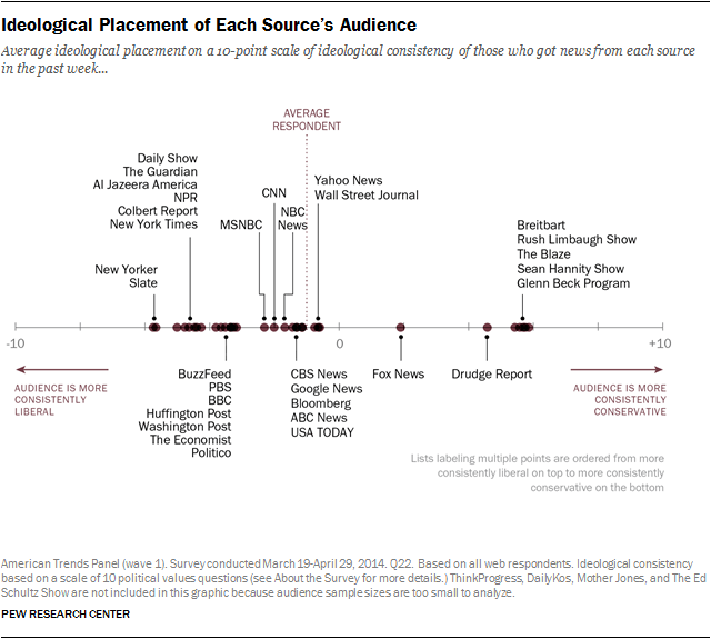 Table: Ideological Placement of Each Source's Audience