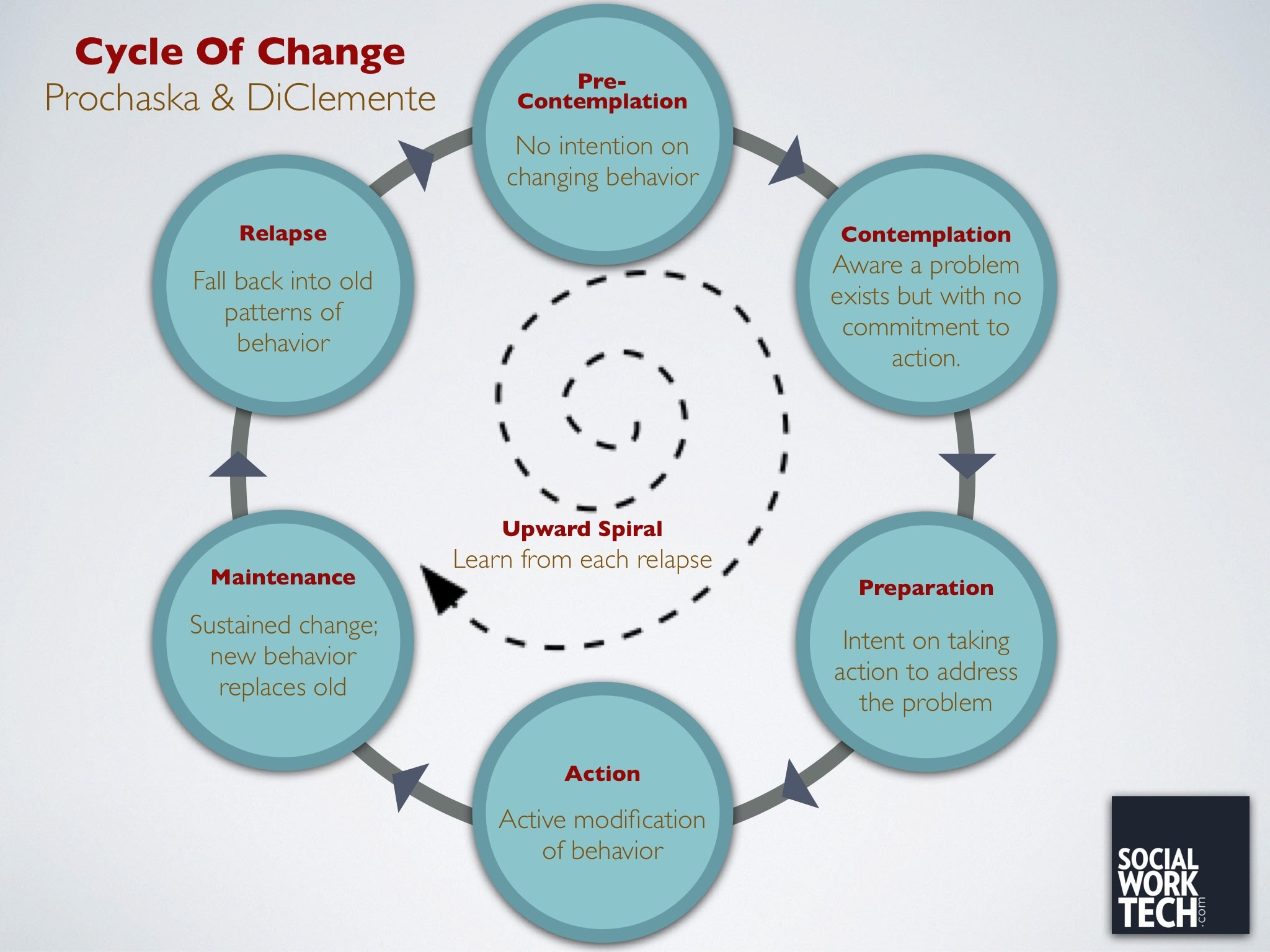 Stages Of Change Project