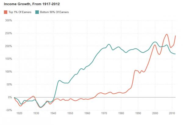 income inequality gold