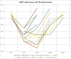 IMF Global Growth forecasts