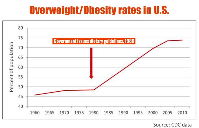 SAD obesity rates since 1980