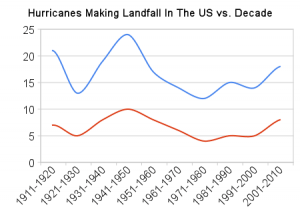 hurricanes_making_landfall_in_the_us_vs_decade1