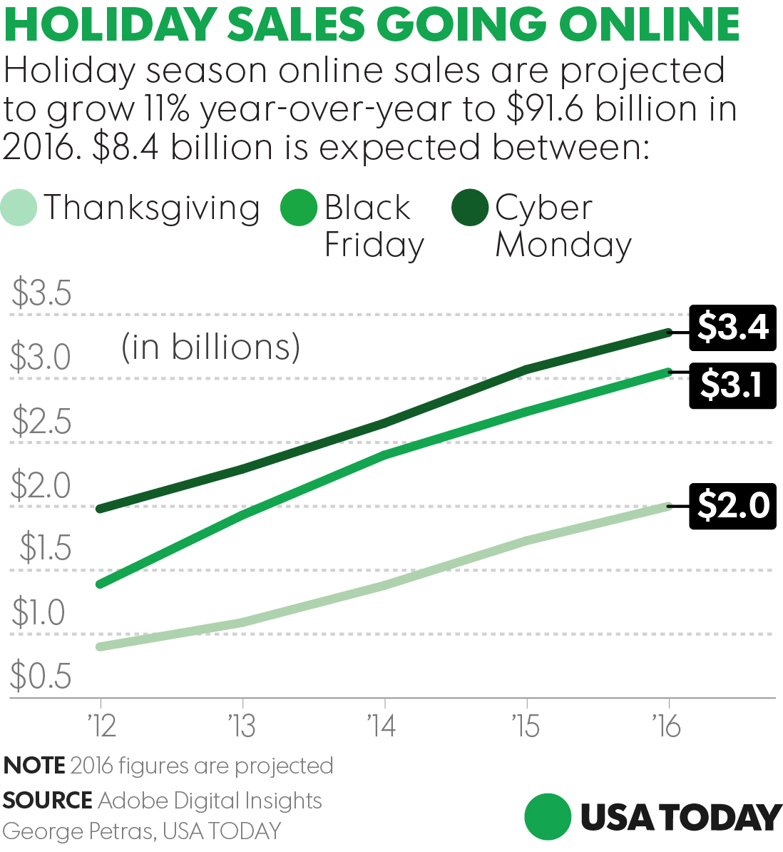 Is Black Friday dead?