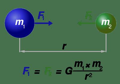 newton-universal-gravitation