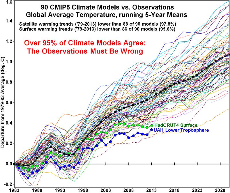 Climate Change Denial Denial
