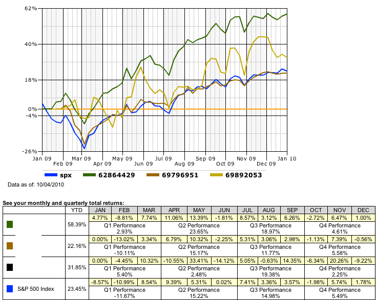 2009 investment returns
