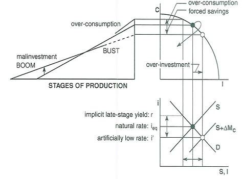 Mainstream Media Explains the Austrian Theory of the Business Cycle