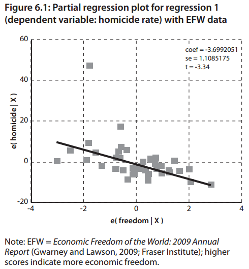 Economic Freedom and Homicide