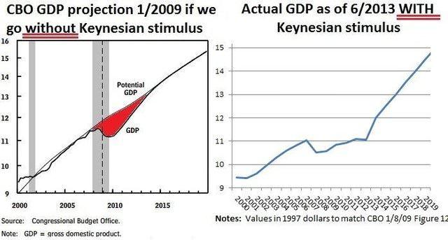 Keynesian Comparison