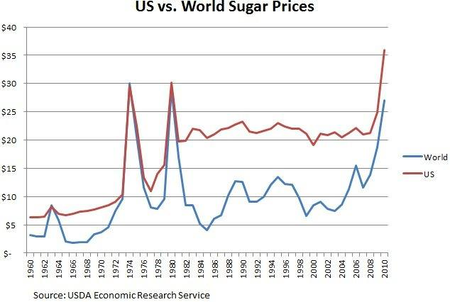 US vs. World Sugar Prices
