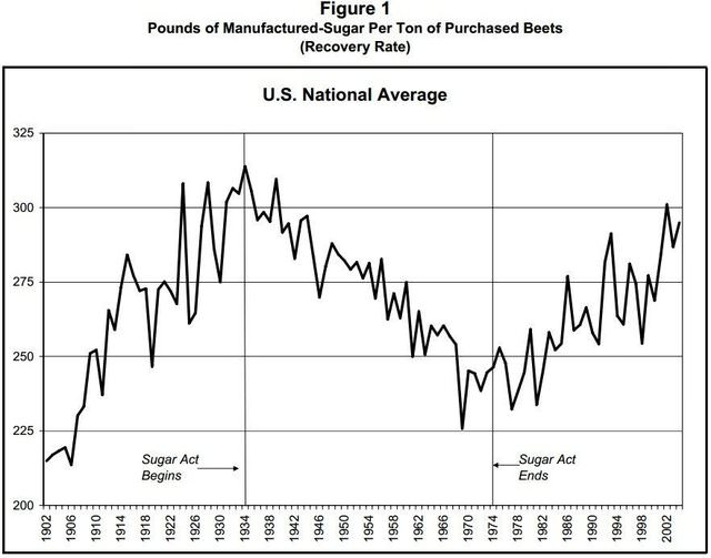 Declining American Productivity in the Sugar Industry Caused by Government Control