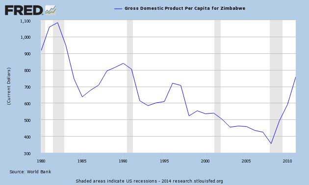 Zimbabwe's GDP per Capita Since Mugabe Took Office