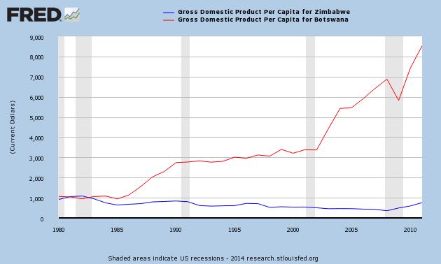 GDP per Capita = Capitalist Prosperity In Botswana vs Socialist Poverty in Zimbabwe