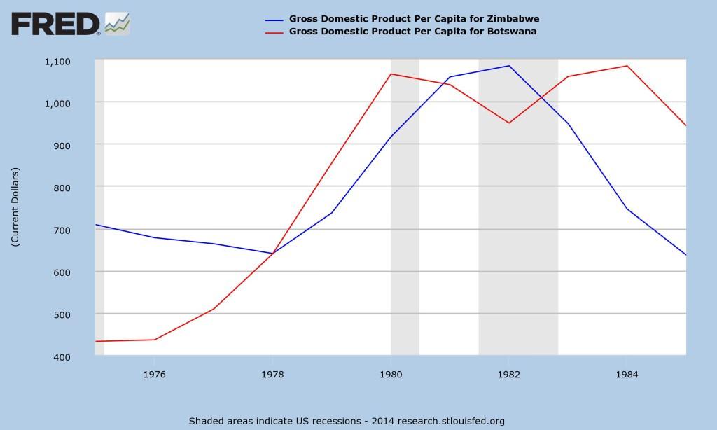 Zimbabwe vs. Botswana GDP/Capita 1975-1985