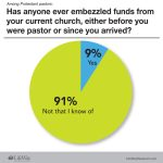 church embezzle LifeWay Research