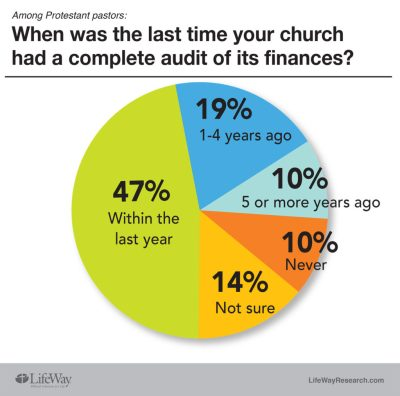 church audit LifeWay Research