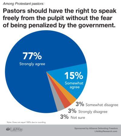 pastors sermon research penalize government