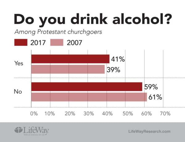 LifeWay Research drink alcohol 2018 chart