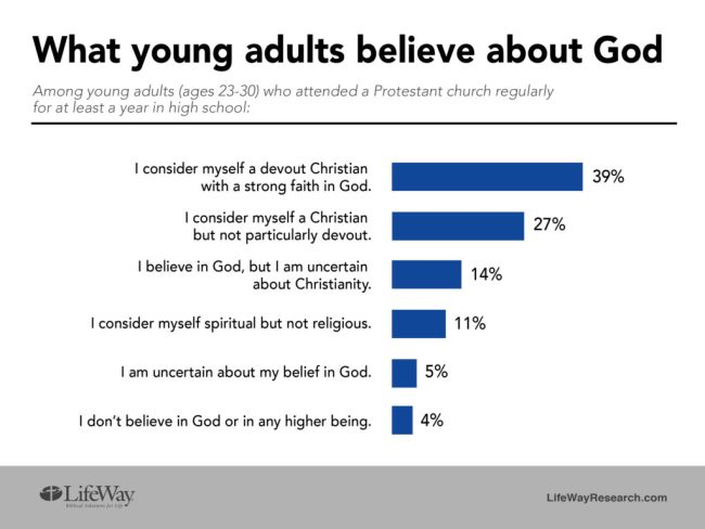 Young adults beliefs about God