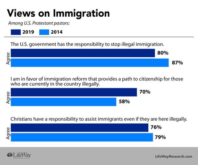 LifeWay Research pastors Immigration views