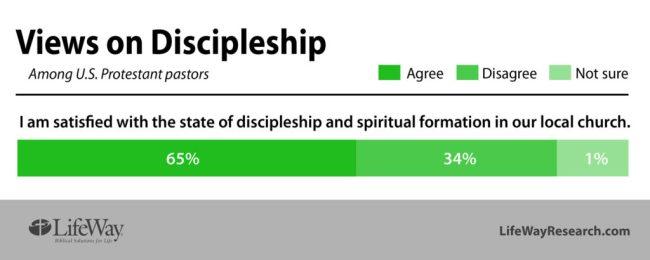 pastors satisfied discipleship LifeWay Research
