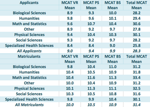 Is There a Correlation Between Major and MCAT Score