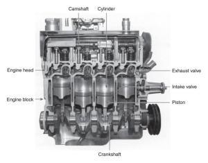 Cutaway diagram of a four cylinder gasoline enginejpg  Members gallery  Mechanical