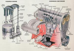 Overhead Cam Engine & Pushrod  Members gallery
