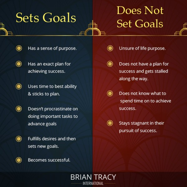 SMART Goals: Get Examples & A Free Template Now | Brian Tracy