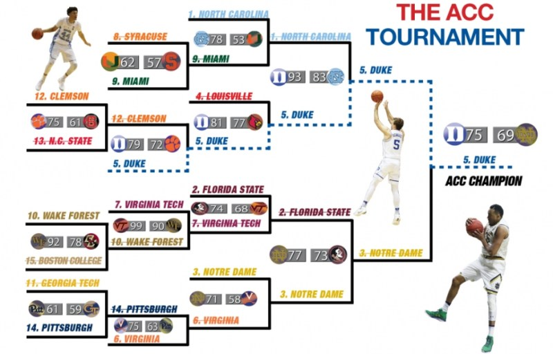 The Chronicle's guide to the 2017 ACC tournament - The ...